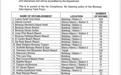 DOT releases list of accommodation establishments that have complied with DILG and DENR permits and clearances  as of 31 Aug 2018
