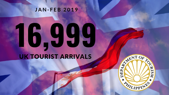 Jan – Feb 2019 UK Tourist Arrivals